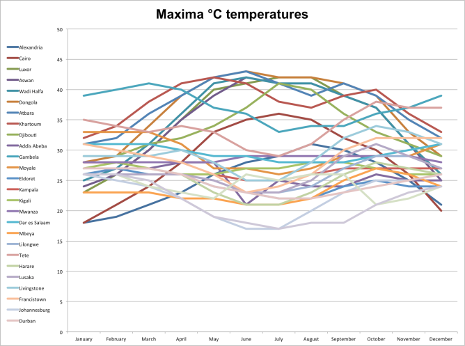 graph-maxima-temperatures