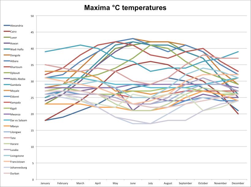 graph-maxima-temperatures